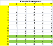 female participants outlook
