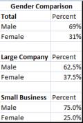gender comparison