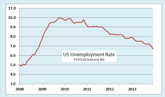 Is the Unemployment Rate Enough to Judge theEconomy?